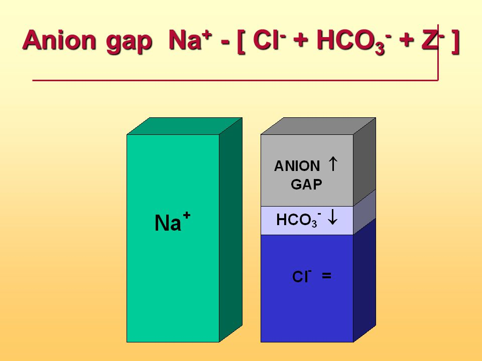 Anion gap ­ Na+ - [ Cl- + HCO3- + Z- ]